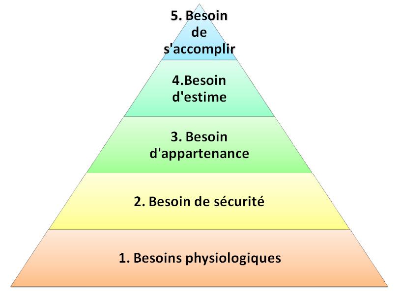 besoins fondamentaux de l'humain : la pyramide de Maslow